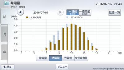160707_グラフ