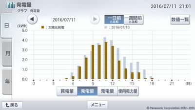 160711_グラフ