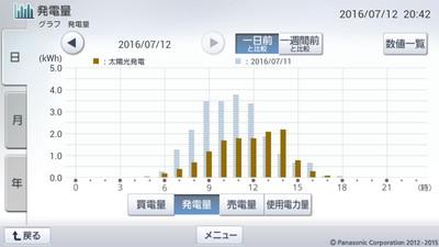 160712_グラフ