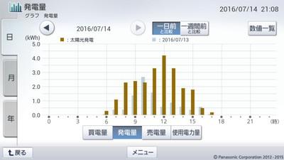 160714_グラフ