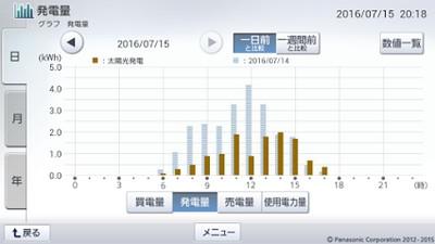 160715_グラフ