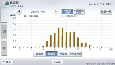 160716_グラフ
