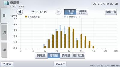 160719_グラフ