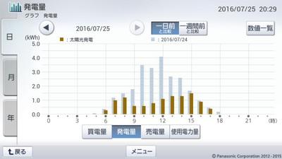 160725_グラフ