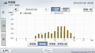 160726_グラフ