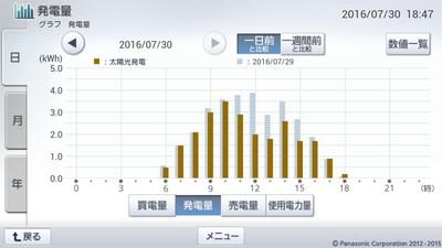 160730_グラフ