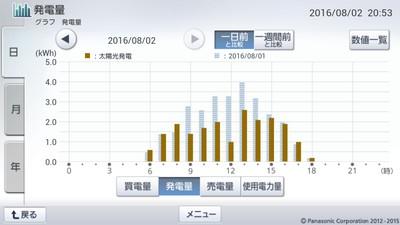 160802_グラフ