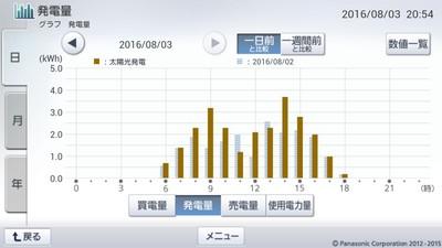 160803_グラフ