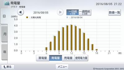 160805_グラフ