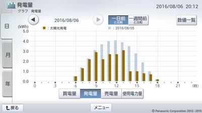 160806_グラフ