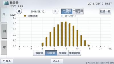 160812_グラフ