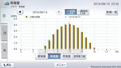 160813_グラフ