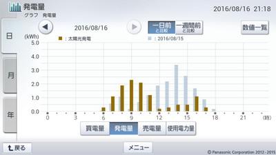 160816_グラフ