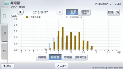 160817_グラフ