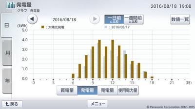 160818_グラフ