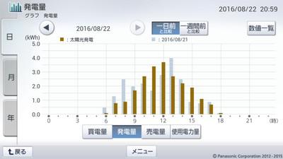 160822_グラフ