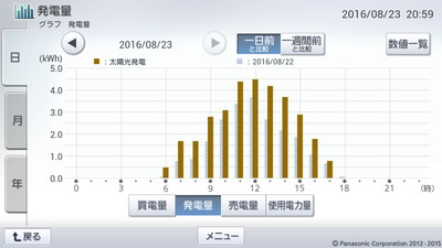 160823_グラフ