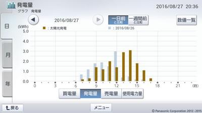 160827_グラフ