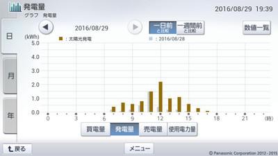 160829_グラフ