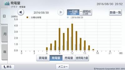 160830_グラフ