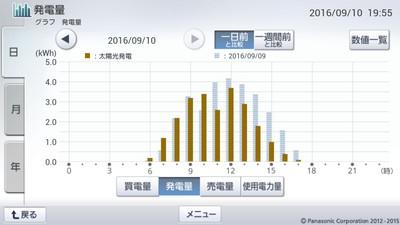 160910_グラフ