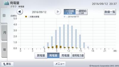 160912_グラフ