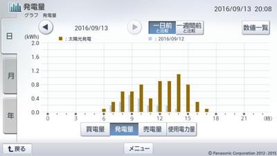 160913_グラフ