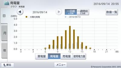 160914_グラフ