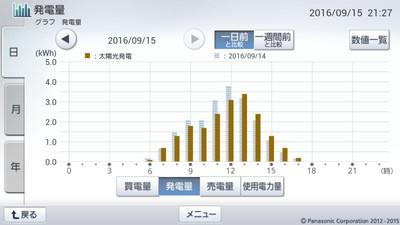 160915_グラフ