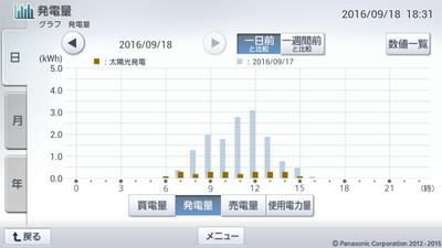 160918_グラフ
