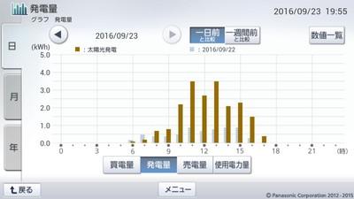 160923_グラフ