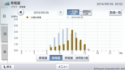 160926_グラフ