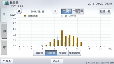 160929_グラフ