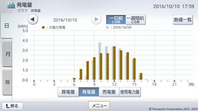 161010_グラフ