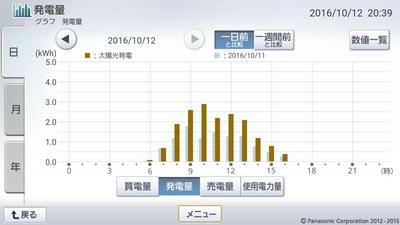 161012_グラフ