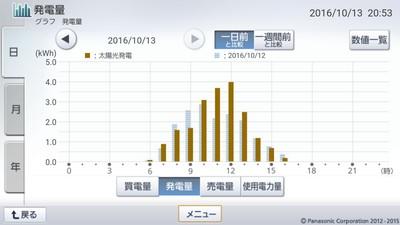 161013_グラフ