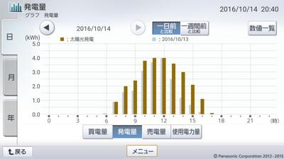 161014_グラフ