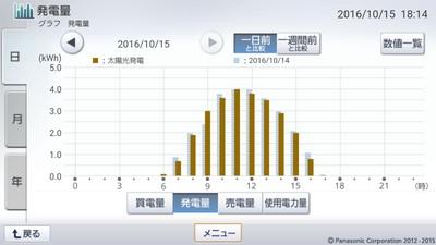 161015_グラフ