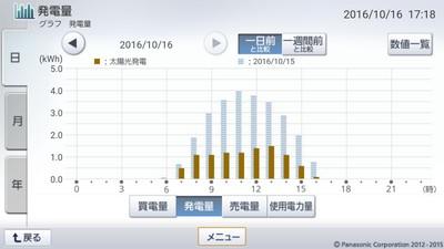 161016_グラフ