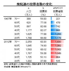 2014年衆議院選挙データ