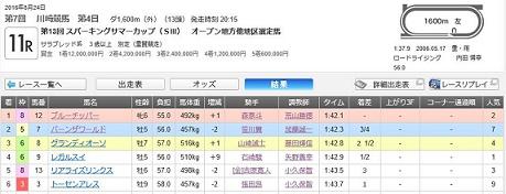 川崎結果表