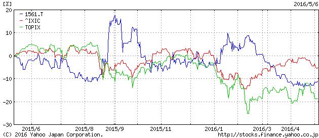 2016-5-6 1561 nasdaq topix