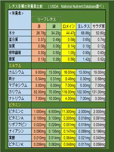 レタス各種・栄養素比較 - コピー