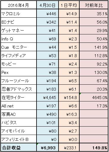 2016-4月ネット稼ぎ