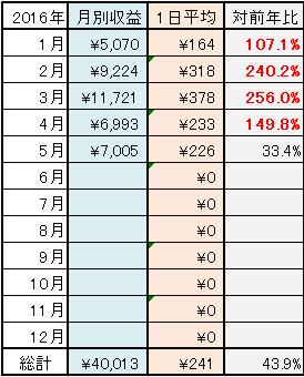 2016-5月 月別ネット稼ぎ表