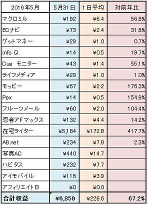 2016-7月ネット稼ぎ状況①