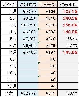 2016-7月 年単位実績表