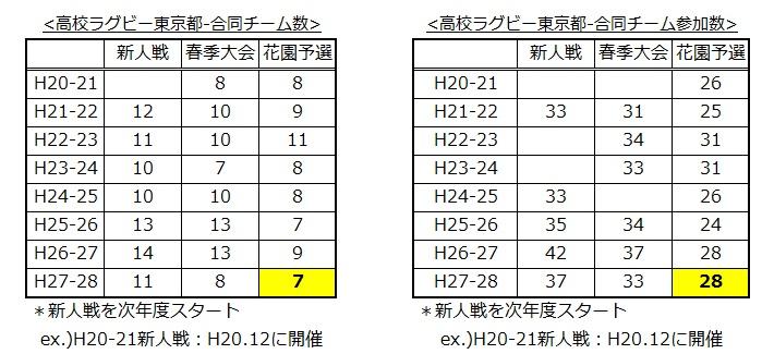 高校ラグビー東京都合同チーム調べ20160714