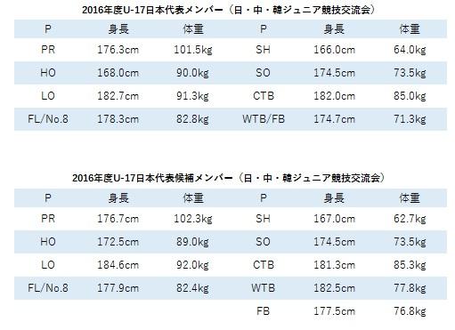 2016年度U17日中韓代表データ