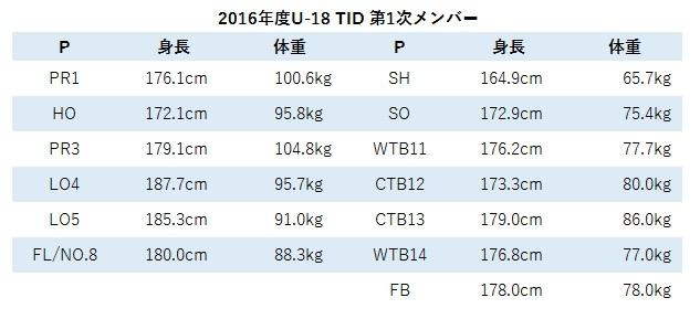 2016年度U18 TID①